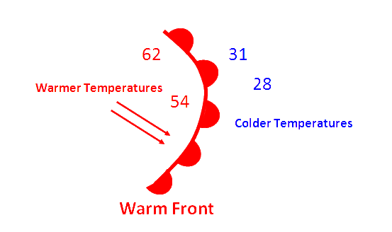 Warm Front Symbol Weather Map.Chili Education